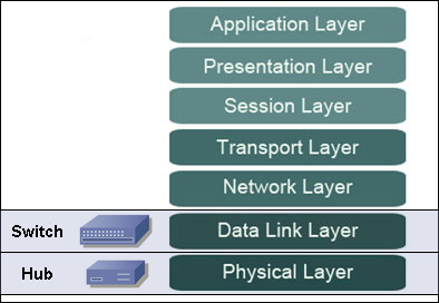 on which osi layers do switches and routers operate