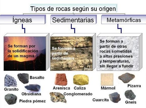 Ciencia naturales for De donde es la roca