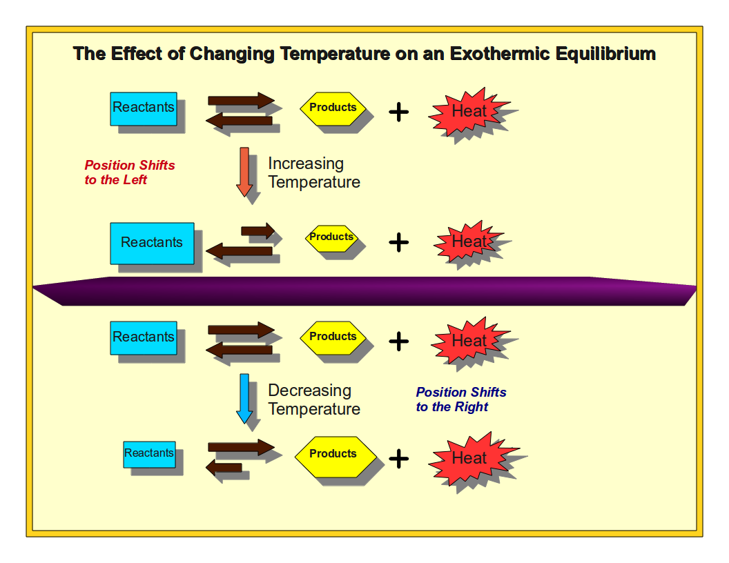 how to know whether equilibrium reaction is endothermic or exothermic