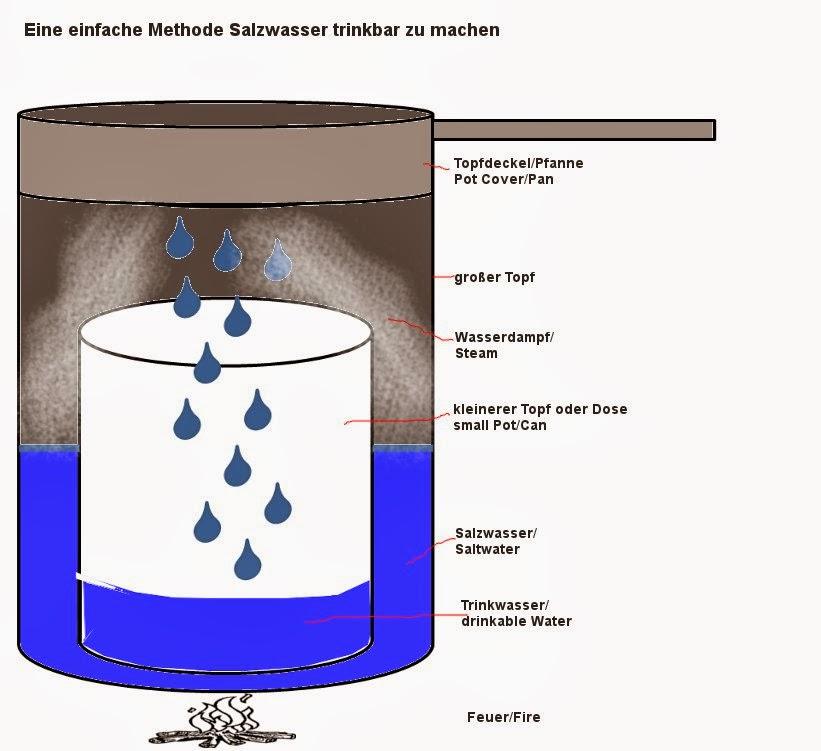 Salzwasser trinkbar machen