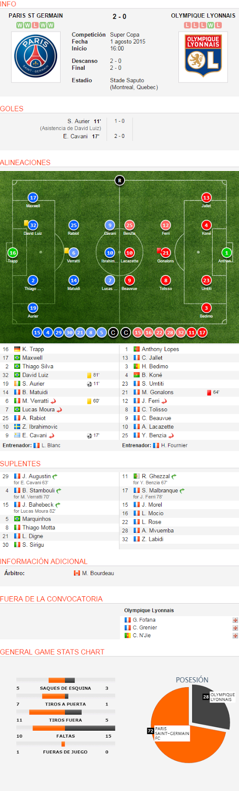 INFO PARIS ST GERMAIN WWLWW 2 - 0  OLYMPIQUE LYONNAIS LLLWL  Paris Saint-Germain FC CompeticiónSuper CopaFecha1 agosto 2015Inicio 16:00 Descanso2 - 0Final2 - 0 EstadioStade Saputo (Montreal, Quebec)  Olympique Lyonnais GOLES S. Aurier 11'  (Asistencia de David Luiz)  1 - 0 E. Cavani 17'   2 - 0 ALINEACIONES  16 K. Trapp  17 Maxwell  2 Thiago Silva  32 David Luiz  81' 19 S. Aurier  11' 14 B. Matuidi  6 M. Verratti  Sustituido  60' 7 Lucas Moura  Sustituido  25 A. Rabiot  10 Z. Ibrahimovic  9 E. Cavani  Sustituido  17' Entrenador: L. Blanc 1 Anthony Lopes  13 C. Jallet  3 H. Bedimo  4 B. Koné  23 S. Umtiti  21 M. Gonalons  64' 12 J. Ferri  Sustituido  8 C. Tolisso  9 C. Beauvue  10 A. Lacazette  25 Y. Benzia  Sustituido  Entrenador: H. Fournier SUPLENTES 29  J. Augustin  Sustituido for E. Cavani 63' 4  B. Stambouli  Sustituido for M. Verratti 70' 15  J. Bahebeck  Sustituido for Lucas Moura 82' 5  Marquinhos 8  Thiago Motta 21  L. Digne 30  S. Sirigu 11  R. Ghezzal  Sustituido for Y. Benzia 67' 17  S. Malbranque  Sustituido for J. Ferri 78' 15  J. Morel 16  L. Mocio 22  L. Rose 28  A. Mvuemba 32  Z. Labidi INFORMACIÓN ADICIONAL Árbitro:M. Bourdeau FUERA DE LA CONVOCATORIA Olympique Lyonnais G. Fofana  C. Grenier  C. N'Jie  GENERAL GAME STATS CHART