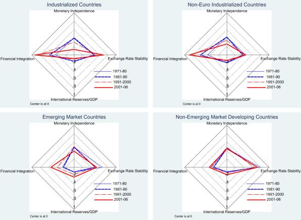 Bộ ba bất khả thi ở các nước đang phát triển và đánh giá mẫu hình bộ ba ở Việt Nam