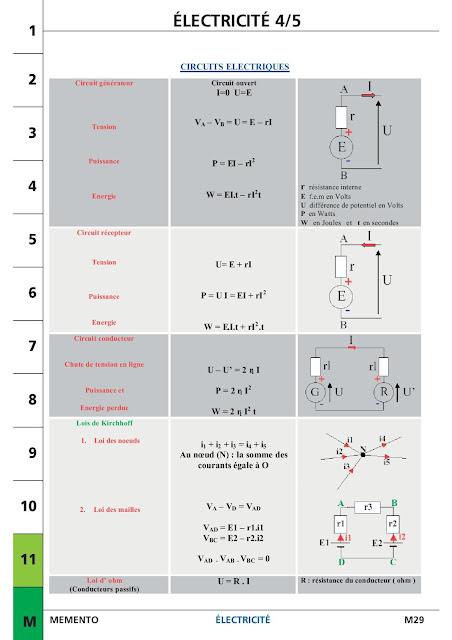 les équations et les lois electriques