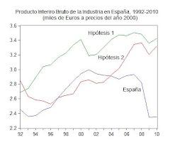 37. La producción industrial por habitante de España disminuyó bruscamente en el período 2007-2010