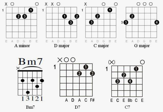 Easy Guitar Tabs: Easy Guitar Tabs: Robbie Williams