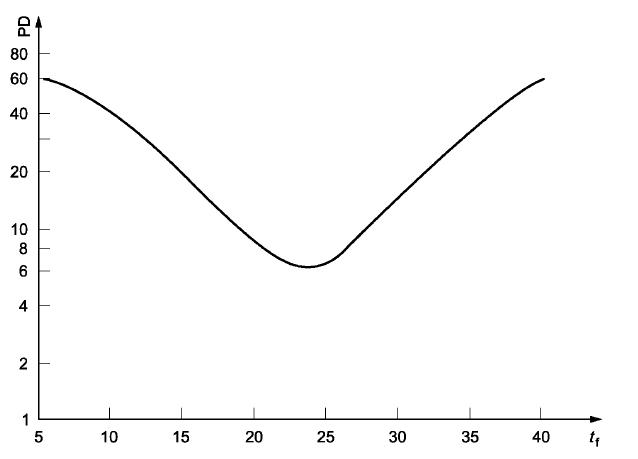 Javier Ponce Formación Técnica: Temperatura y flujo de calor emitido ...