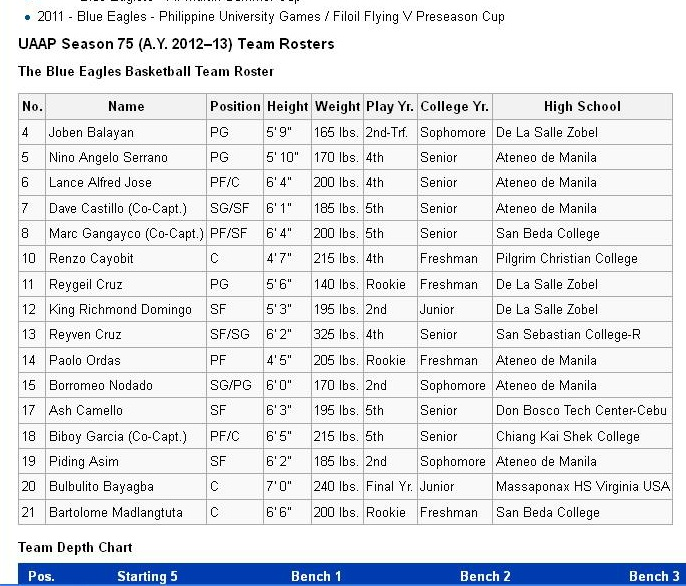 Blue Eagles UAAP Season 75 roster on Wikipedia as of 19 March 2013
