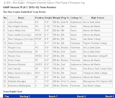 Cincinnati bearcats 2013-14 team player roster – college, Complete