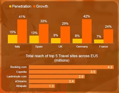 Pourcentage de visiteur mobile sur les sites de voyage