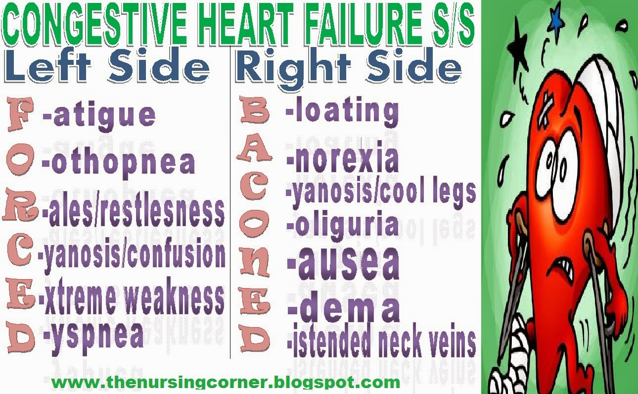 congestive heartfailure Heart failure, sometimes known as congestive heart failure, occurs when your heart muscle doesn't pump blood as well as it should certain conditions, such as narrowed arteries in your heart (coronary artery disease) or high blood pressure, gradually leave your heart too weak or stiff to fill and .