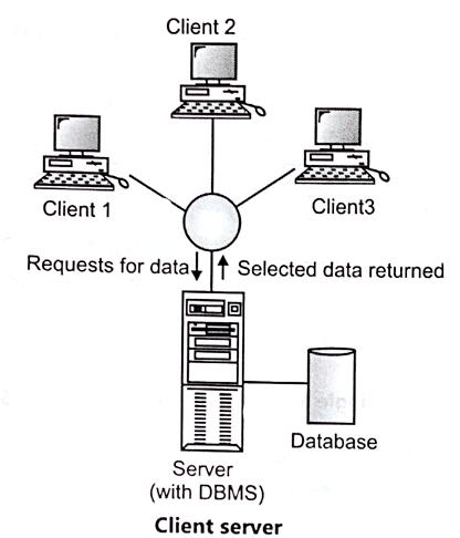 Client Server.