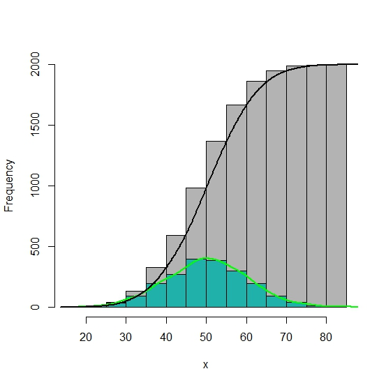 R graph gallery rg77 histogram and cumulative histogram with plot the density and cumulative density d densityx linesx dx y dy lengthx diffhbreaks1 lwd 2 ccuart Gallery