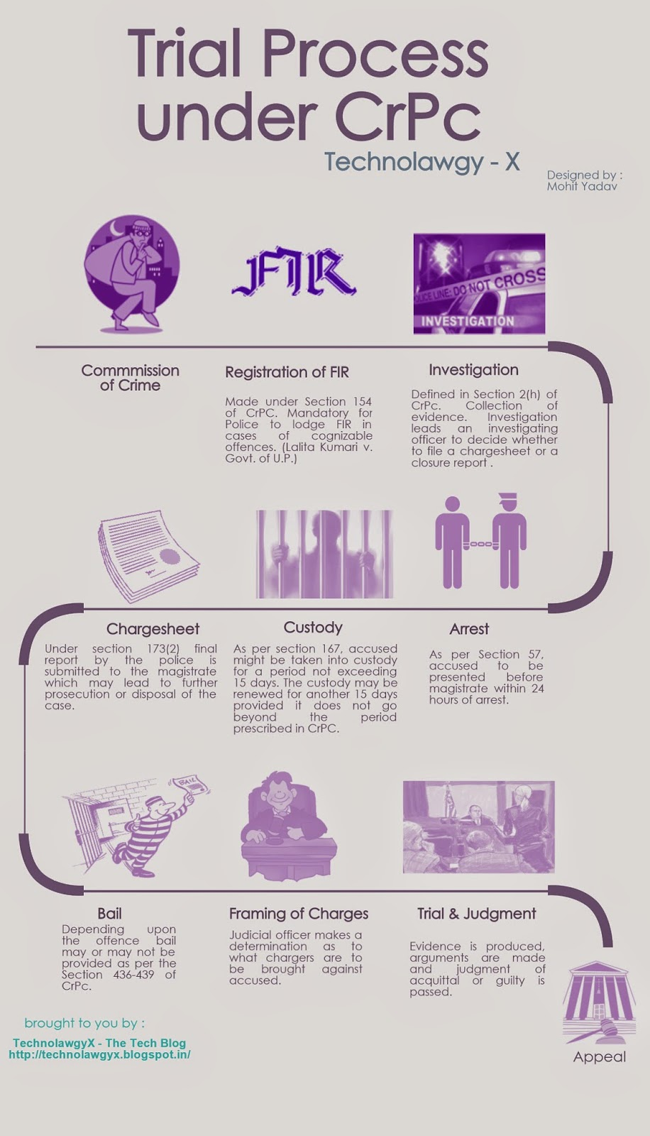 Inforgraphic Explaining the Trial Process under Code of Criminal Procdure