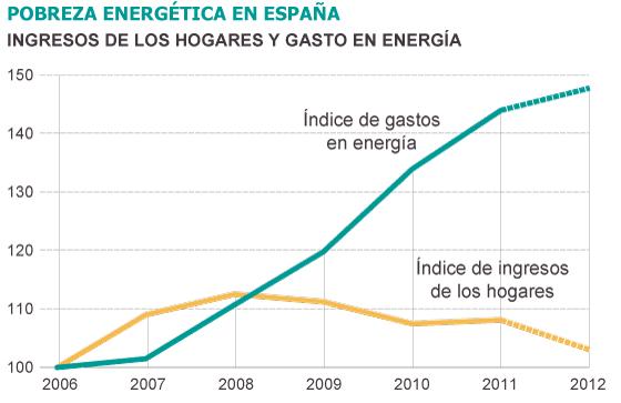 pobreza energética,
