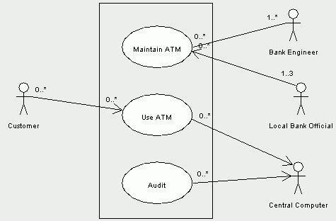 uml diagrams for atm machine  study pointuse case diagram for atm machine