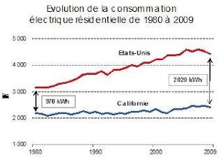 Energie et développement - évolution de la consommation d'électricité par habitant en Californie après la création d'un bonus-malus