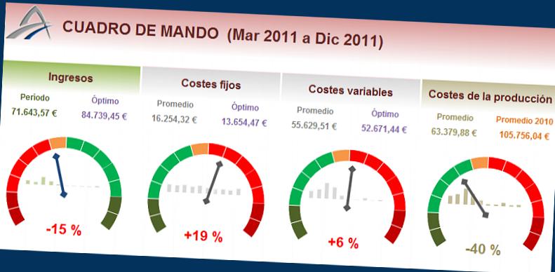 Cuadro Mando Economico Financiero Hd 1080p 4k Foto