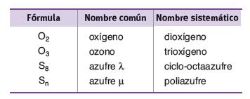 Fórmula Nombre común Nombre sistemático de moleculas