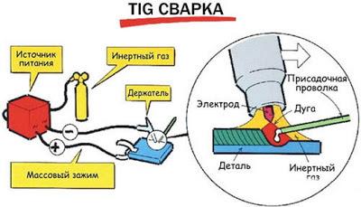 Свойства инертных газов и других сварочных материалов