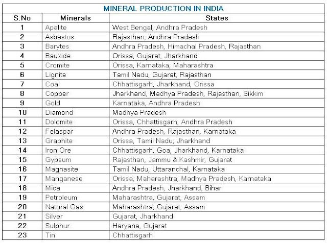MINERALS  PRODUCTION  IN  INDIA