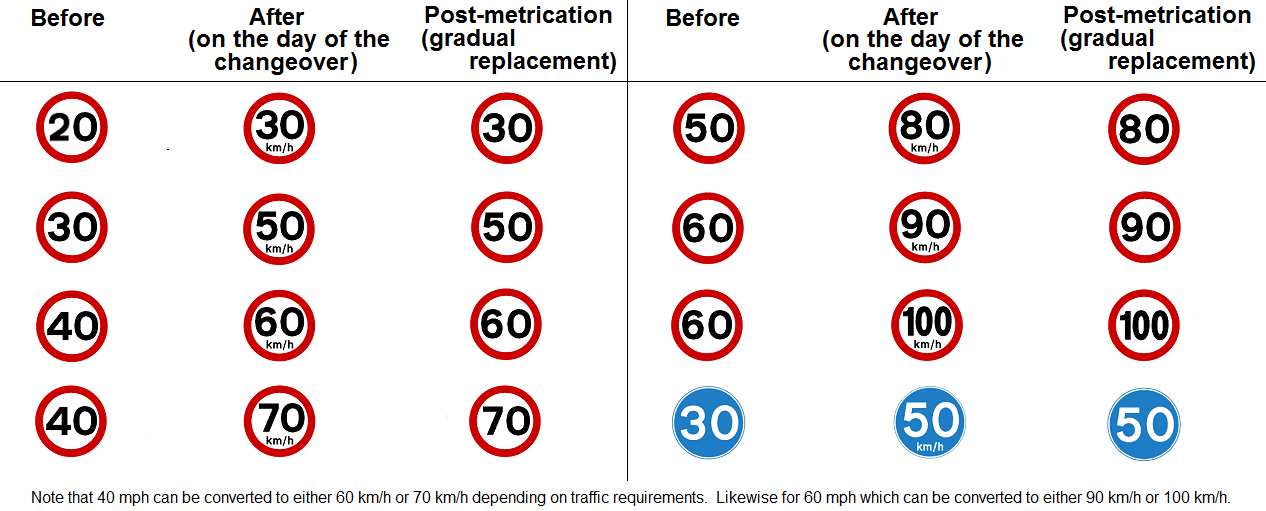 What A Uk Metric Road Signs Changeover Could Look Like Glob On Someday