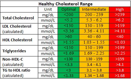 bacaan kolestrol