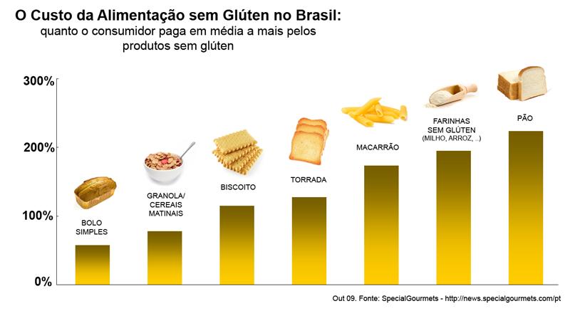Carolina ritter ribeiro nutri o - Alimentos ricos en gluten ...
