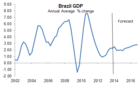 """brazil economic growth essay """"it is clear from the data that efforts to convince the private sector to lead economic growth, while cutting public investment and taking other measures that reduced aggregate demand, have not worked in brazil,"""" weisbrot said."""
