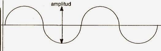 Amplitud de una onda