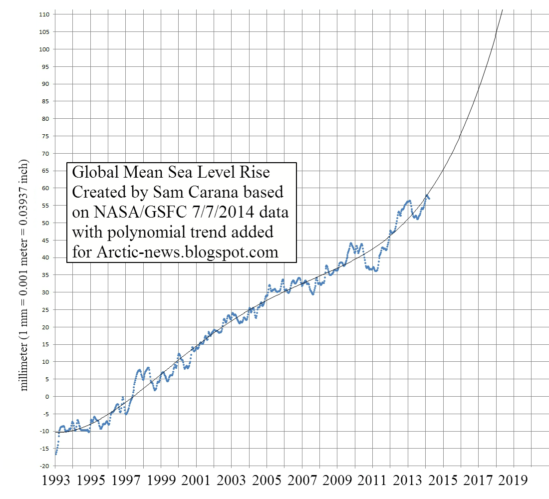 sea rising level For the last twenty-five years, the us government and friends have been assessing the implications of rising sea level and opportunities to prepare for the possible consequences.