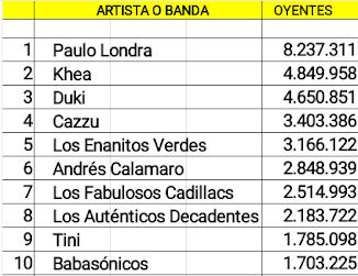 Las diez cuentas argentinas de artistas activos con mas oyentes mensuales en Spotify (04/08/18)