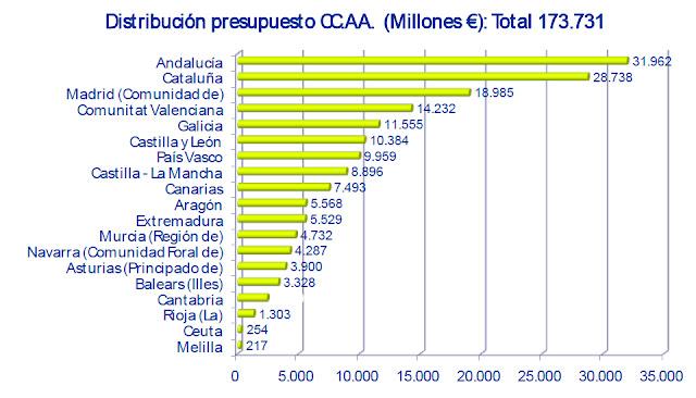 Presupuesto por CCAA. Fuente UPyD