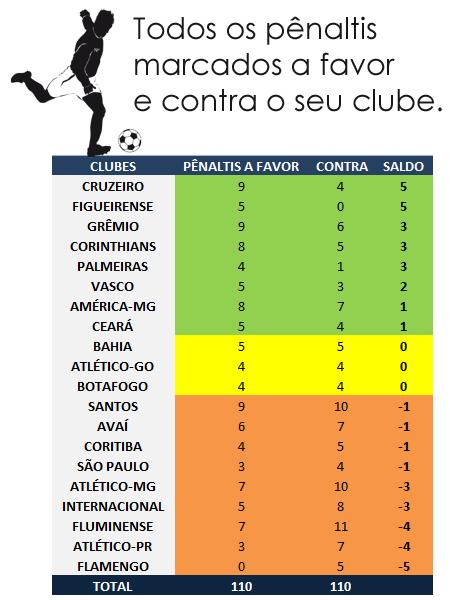 Todos os pênaltis do Campeonato Brasileiro até a 35ª rodada, pênaltis a favor e pênaltis contra seu time