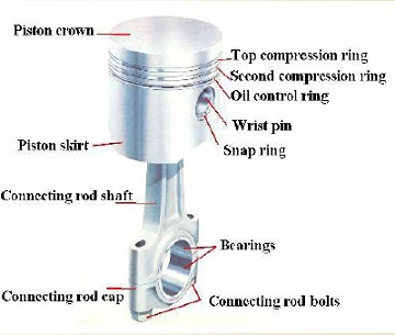 ic engine major parts and its function materials images  : piston diagram labeled - findchart.co