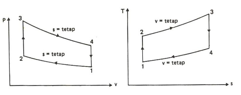 pengertian dan siklus termodinamika