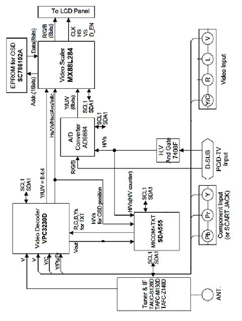 """Hình 1 - Sơ đồ khối xử lý tín hiệu Video trên máy Tivi LCD - LG 24"""""""