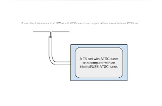 Cart further Wiring Diagram For Direct Tv Hd Dish as well Tv Antenna Wire also WG 2419 besides Search P2. on tv antenna cable connectors