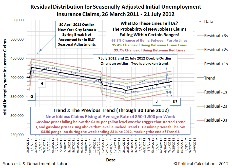 Residual Distribution for Seasonally-Adjusted Initial Unemployment  Insurance Claims, 26 March 2011 - 21 July 2012