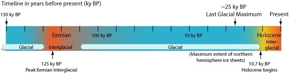 timeline in png