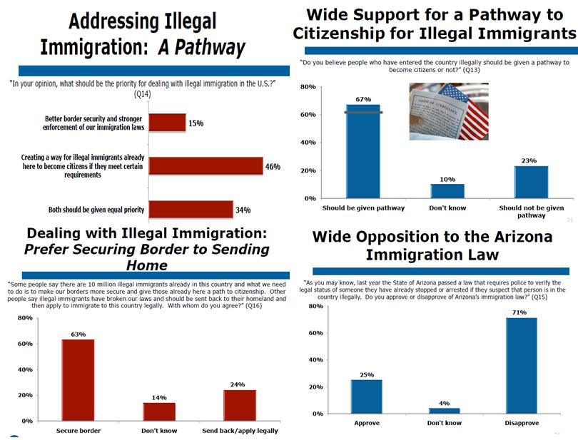 """an argument of granting us citizenship for illegal immigrants Last week a bipartisan group of united states """"this plan introduces a tough but fair path to citizenship for illegal immigrants granting amnesty to those."""