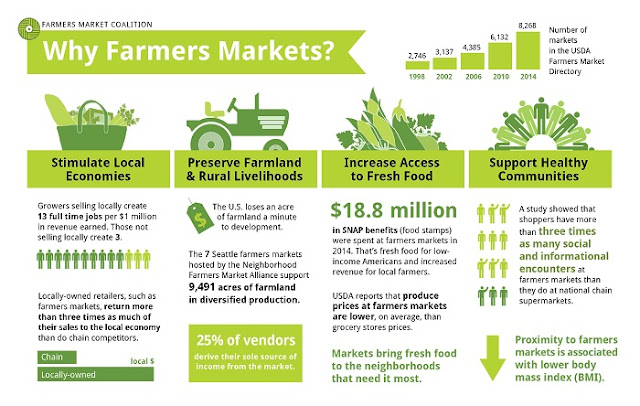 http://farmersmarketcoalition.org/why-farmers-market-infographic/