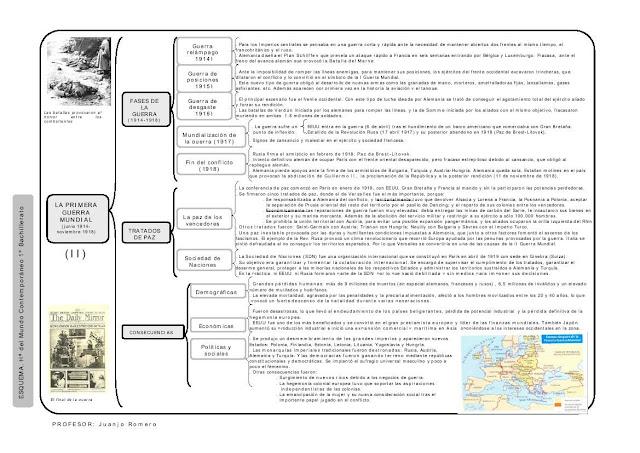 MUNDO CONTEMPORÁNEO: FASES DE LA PRIMERA GUERRA MUNDIAL (1914-1918