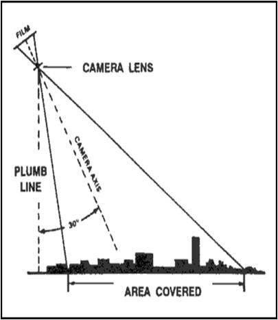 ANNAMALAI UNIVERSITY MSc Geoinformatics Various Type Of Photographs For Aerial Photogrammetry