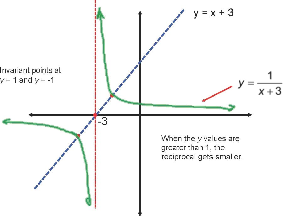 Absolute Value Function Graph as well Negative Absolute Value Graph as ...