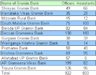 Gramin Bank Vacancy 2013