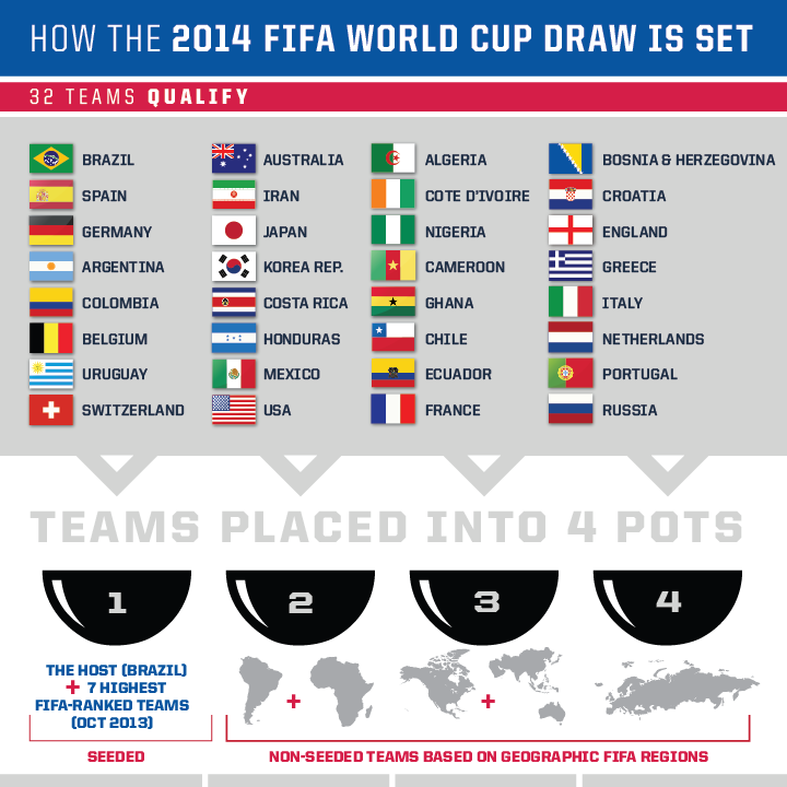 UNO News Net: FINAL DRAW TO BRAZIL 2014 IN SIMPLE INFOGRAPHICS