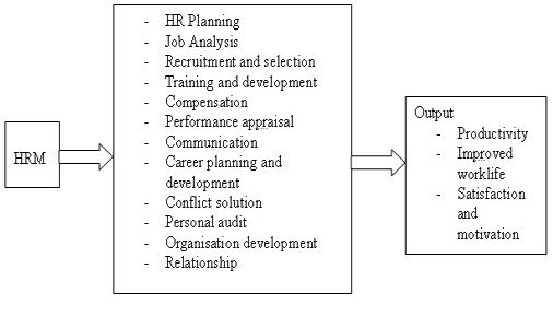 hrm contribution Human resources management contribution to organizational  performance in the context of globalization luţ dina maria.
