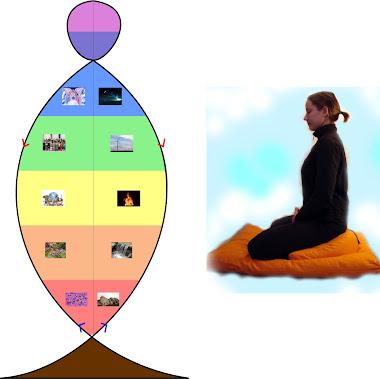 Humano Cósmico meditando