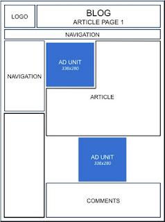 cara memasang 2 kode unit iklan adsense atas dan bawah artikel postingan