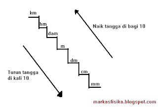 Untuk mengubah atau mengonversi satuan panjang yakni dengan mengubah satuan panjang yang satu ke satuan panjang yang lain. Untuk memudahkan dalam mengubah awalan yang satu ke awalan yang lain dapat digunakan tangga konversi satuan,